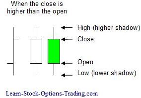 higher candlestick chart