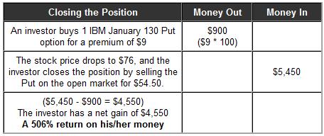 trading put options