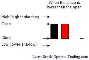 lower candlestick chart