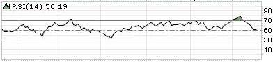 relative strength indicator