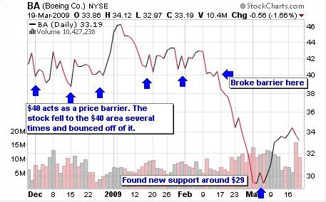 stock support