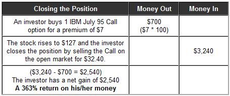 Options trading historical data