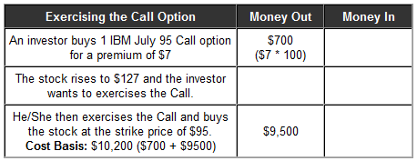 call option trade