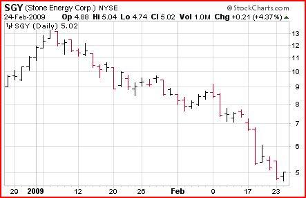 low volatile stock