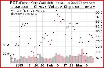 stock dot chart