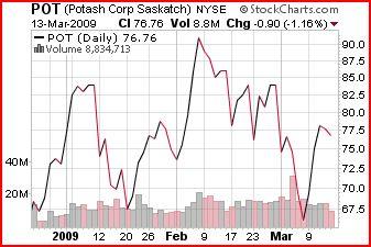 stock line chart