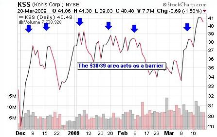 stock resistance