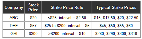 Option trade strike price